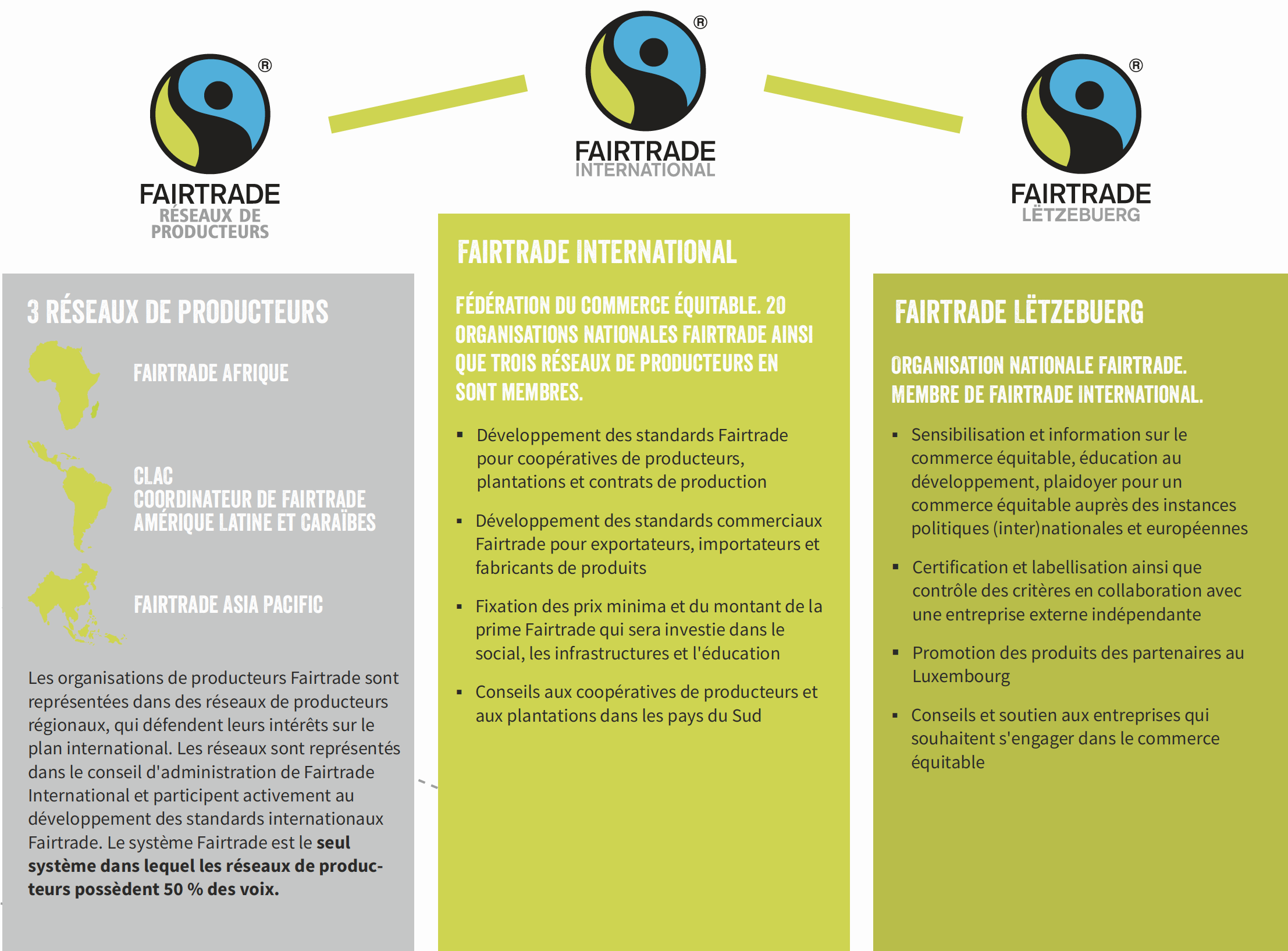 Le système Fairtrade au niveau international